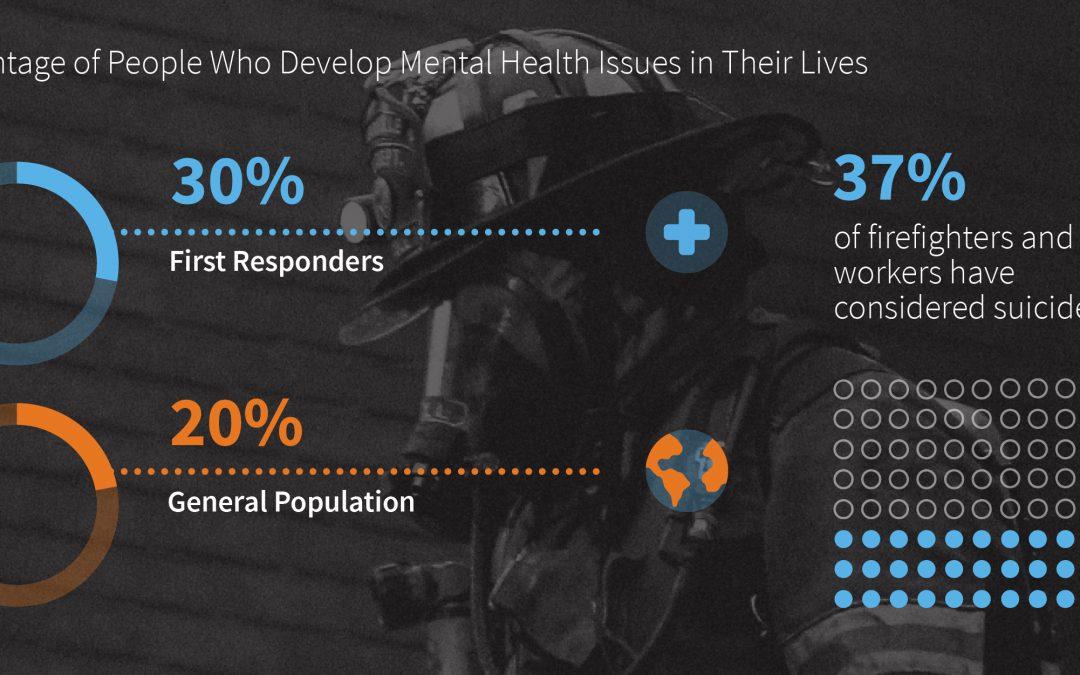 Mental Health in First Responders